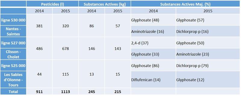 Quantités de produits phytosanitaires utilisés sur les voies ferrées